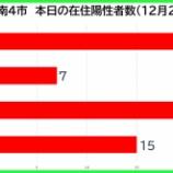 『【新型コロナ】新たな陽性数 12月28日(月)、戸田市23人・蕨市7人・川口市22人・さいたま市15人。埼玉県は141例発表。』の画像