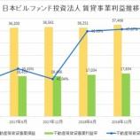 『日本ビルファンド投資法人の第36期(2019年6月期)決算・一口当たり分配金は10,560円』の画像
