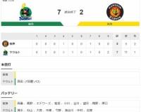 【練習試合】 Y7-2T[3/20] 阪神、球界最年長42歳・福留が気を吐く3安打。打線低調。西勇ら投手陣も不安定。