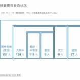 『【8月6日】浜松市は「ゼクシス浜松」利用者の新型コロナ感染を確認し緊急会見、新たに5名の新型コロナ感染症患者を確認』の画像