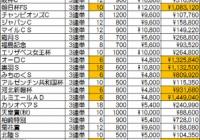 ■10番人気以下穴馬もズバリ!今週は根岸S+シルクロードS情報■