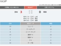 【超絶朗報】サッカー日本代表、韓国をフルボッコwwwwww 日本代表のシュート雨あられで韓国なにも出来ずwwwww