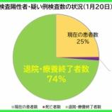 『【新型コロナ】1月20日(水)、埼玉県の現在の患者数は昨日より「1134人減少」の計5454人に。1537人の方が退院・療養終了されました(新たな陽性者は411人)。』の画像