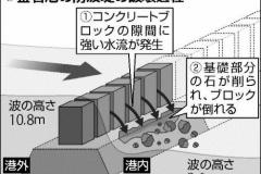 ギネス認定世界最深・釜石の防波堤、津波襲来を6分遅らせる → 1分200億円也
