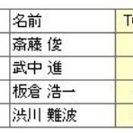麻雀荘メンバー語録 version2.0