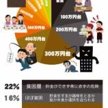 『「国の財政制度等審議会」が国民を貧困化させる』の画像