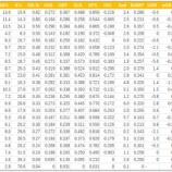 『2021年前半戦ジャイアンツ打者ランキング�(BB/K)』の画像
