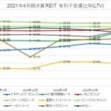 『2021年4月期決算J-REIT分析②安全性指標』の画像