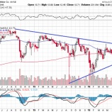 『【F】フォード予想を下回る決算で株価急落!』の画像