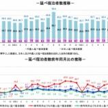 『観光庁-宿泊旅行統計調査(2018年8月)』の画像