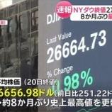 『NYダウ歴史的最高値更新へ。ダウ30社は世界4万5,000社の中のスーパー・エリート。』の画像