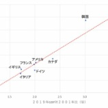 『収穫逓増の法則を理解せず経済を語る日本の学者とエコノミストのレベルの低さ』の画像