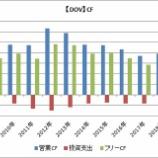 『【資本財株】キャッシュフローで見る3Mとハネウェルの優位性』の画像
