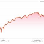 バンガードS&P500ETF(VOO)と米国株に投資するりんりのブログ