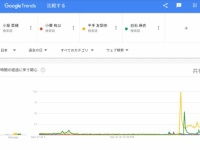 【欅坂46】平手友梨奈さんのGoogleトレンドwwwwwwww