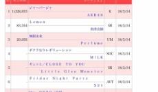 AKB48 51stシングル「ジャーバージャ」オリコン初日売上1,028,653枚!
