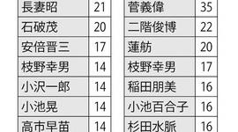 【政治】週刊朝日「好きな政治家ランキング」にツッコミ殺到wwwww