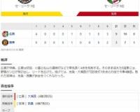 セ・リーグ T 3-9 C[8/13] 阪神 後半戦黒星スタートで14日にも首位陥落 2位・巨人と4月28日以来の1ゲーム差