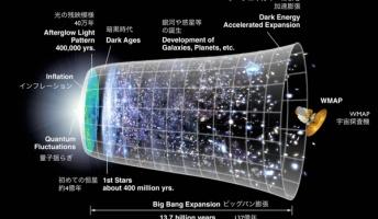 宇宙は光の速度以上に膨張を続けているらしい。アインシュタインでさえ光以上の速度の解明と説明は出来なかった。