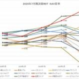 『2020年7月期決算J-REIT分析③その他の分析』の画像