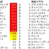 『第27回(2020)函館スプリントステークス 予想【ラップ解析】』の画像