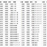 『3/27 ミリオン石神井公園スロ館 旧イベ 』の画像