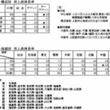 『SC販売統計調査報告2019年6月』の画像