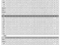【乃木坂46】白石麻衣、ここ30日間モバメ無し.....前代未聞?