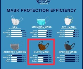 【悲報】米国 「マスクとして性能が高いのは布マスク、紙マスクは時代遅れ」
