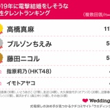 2019年に電撃結婚をしそうな女性タレントランキング、4位に指原莉乃www