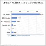 『中国モバイル検索エンジン市場シェア|中国デジタルマーケティング』の画像