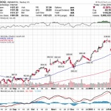 『【GOOGL】アルファベット、予想下回る決算で株価急落!』の画像