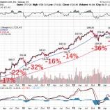 『【悲報】タイミングを見計らった投資はヤバい結果を招く』の画像