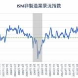 『ISM非製造業景況指数が過去最高を記録 米国は経済活動再開へ』の画像