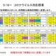 5/18 来週からのコロナ対応授業 内山