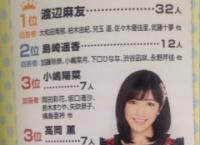 【AKB48】私生活が謎のメンバーTOP5が発表される