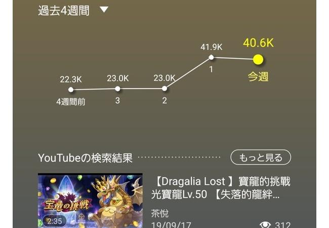 【大復活】ドラガリアロストさん、アクティブユーザー数が2倍に増えてしまうwww