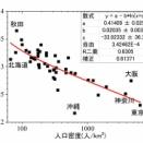 長寿県の沖縄は、高齢者が全国で最も少ないのは何故?ーーー若者が県内にとどまり、出生率も高いから?