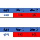 奈良県第15回、第16回記録会
