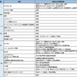 『【LORB】2月28日(木)サーバー統合実施のお知らせ』の画像