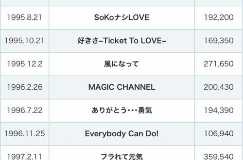 TOKIOってデビュー曲だけはガチでアイドル人気あったよね?のサムネイル画像