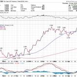 『米国株、風向き良好もバフェット太郎にとっては向かい風か』の画像
