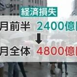 『東京8月の日照時間が史上最短で、太陽光発電が瀕死しておりますw』の画像