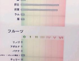 【悲報】 AKB高橋みなみさん(23) 卵アレルギーを発症し悲痛 「カツ丼もケーキも揚げ物も食べられない!