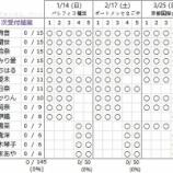『【乃木坂46】完売は無し・・・『アンダーアルバム』個別握手会 第1次完売状況』の画像