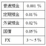 『FXが資産運用に向いている理由4つ―利回り・取引コスト・レバレッジなど―』の画像
