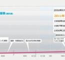 150年ちょっと前が江戸時代とかやばくね?ライト兄弟が空飛んでから66年後に月到達とかやばくね?