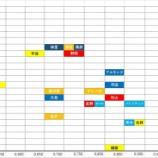 『セ・リーグ外野手の戦力比較(年齢とOPS)』の画像