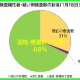 『【新型コロナ】1月18日(月)、埼玉県の現在の患者数は昨日より「62人増加」の計6477人に。260人の方が退院・療養終了されました(新たな陽性者は328人)。』の画像