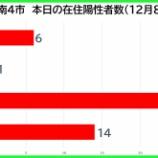 『【新型コロナ】新たな陽性数 12月8日(火)、戸田市6人・蕨市1人・川口市24人・さいたま市14人。埼玉県は130例発表。』の画像